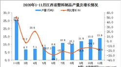 2020年11月江西省塑料制品产量数据统计分析