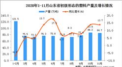 2020年11月山东省初级形态的塑料产量数据统计分析