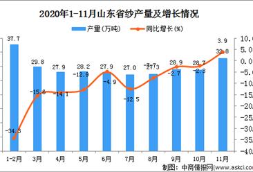 2020年11月山东省纱产量数据统计分析