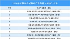 2020年安徽省县域特色产业集群(基地)名单发布:21家县域特色产业集群(基地)入选(图)