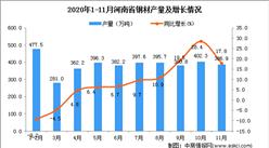2020年11月河南省钢材产量数据统计分析
