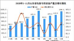 2020年11月山东省包装专用设备产量数据统计分析