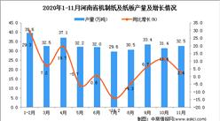 2020年11月河南省机制纸及纸板产量数据统计分析