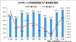 2020年11月河南省铁矿石产量数据统计分析