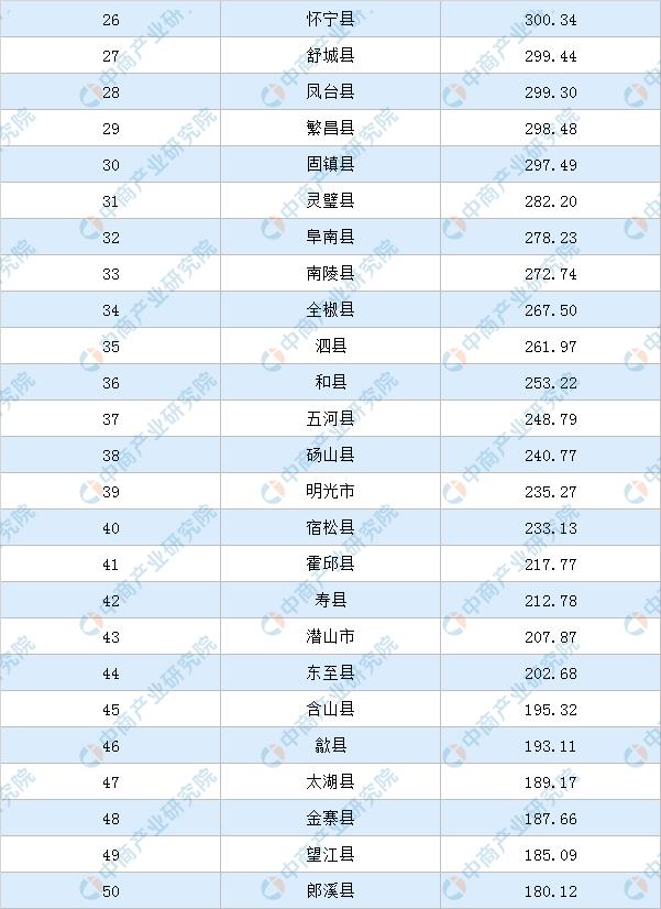 2019安徽各县gdp_2019年安徽省地级市人均GDP排名合肥市超11万元居全省第一