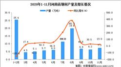 2020年11月河南省铜材产量数据统计分析