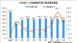 2020年11月河南省生铁产量数据统计分析