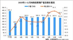 2020年11月河南省粗钢产量数据统计分析