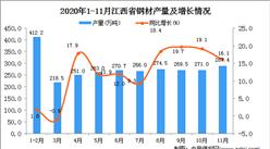 2020年11月江西省钢材产量数据统计分析