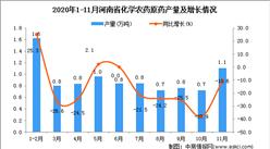 2020年11月河南省化学农药原药产量数据统计分析