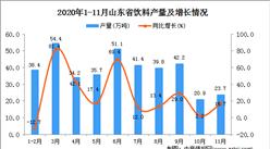 2020年11月山东省饮料产量数据统计分析