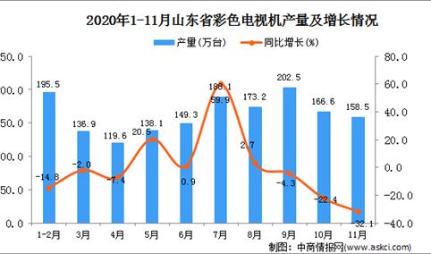 2020年11月山东省彩色电视机产量数据统计分析