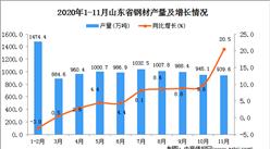 2020年11月山东省钢材产量数据统计分析