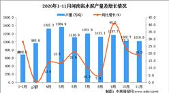 2020年11月河南省水泥产量数据统计分析
