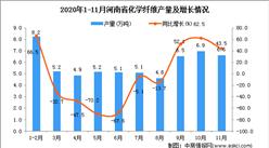2020年11月河南省化学纤维产量数据统计分析