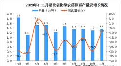 2020年11月湖北省化学农药原药产量数据统计分析