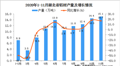 2020年11月湖北省铝材产量数据统计分析