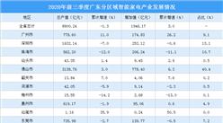 2020年广东智能家电产业区域分布情况分析:产业集群主要集中佛山深圳珠海(图)