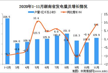 2020年11月湖南省发电量数据统计分析