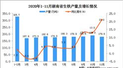 2020年11月湖南省生铁产量数据统计分析