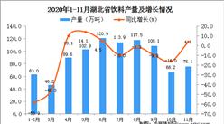 2020年11月湖北省饮料产量数据统计分析