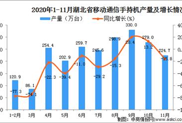 2020年11月湖北省移动通信手持机产量数据统计分析