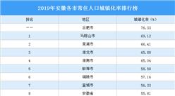 2019年安徽各市常住人口城鎮化率排行榜:4城城鎮化率超65%(圖)