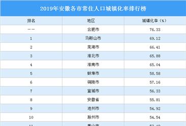 2019年安徽各市常住人口城镇化率排行榜:4城城镇化率超65%(图)