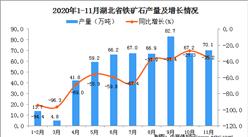 2020年11月湖北省铁矿石产量数据统计分析