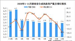 2020年11月湖南省合成洗涤剂产量数据统计分析