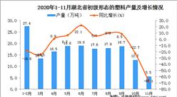 2020年11月湖北省初级形态的塑料产量数据统计分析