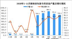 2020年11月湖南省包装专用设备产量数据统计分析