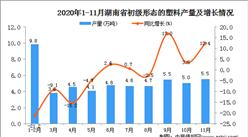 2020年11月湖南省初级形态的塑料产量数据统计分析