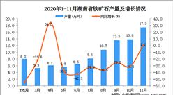 2020年11月湖南省铁矿石产量数据统计分析