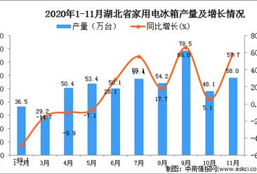 2020年11月湖北省家用电冰箱产量数据统计分析