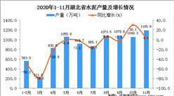 2020年11月湖北省水泥产量数据统计分析