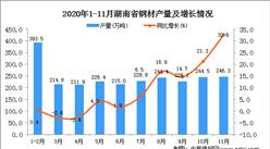 2020年11月湖南省钢材产量数据统计分析