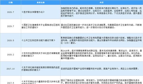 2021年中国医疗器械行业最新政策汇总一览(图)