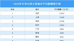 2020年冬季全国主要城市平均薪酬排行榜