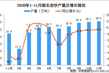 2020年11月湖北省纱产量数据统计分析