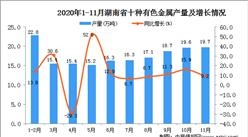 2020年11月湖南省十种有色金属产量数据统计分析
