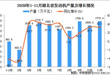 2020年11月湖北省发动机产量数据统计分析