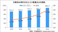 2019年安徽各市人口老龄化数据分析:马鞍山老龄化最为严重(图)