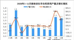 2020年11月湖南省化学农药原药产量数据统计分析