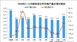 2020年11月湖南省化学纤维产量数据统计分析