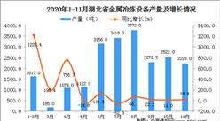 2020年11月湖北省金属冶炼设备产量数据统计分析