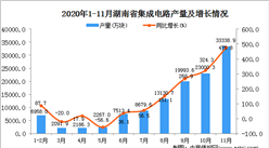 2020年11月湖南省集成电路产量数据统计分析