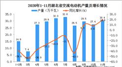 2020年11月湖北省交流电动机产量数据统计分析