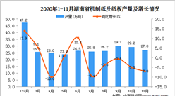 2020年11月湖南省机制纸及纸板产量数据统计分析