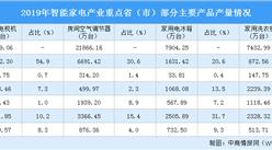 2020年广东省智能家电产业发展现状分析:工业总产值大 产品产量高(图)